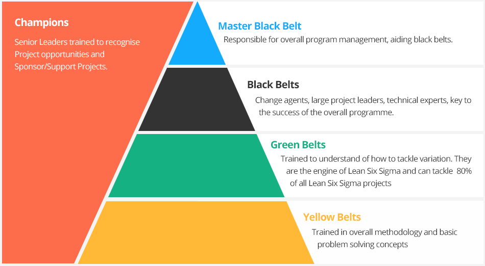E Six Sigma Blog Levels Or Belts Or Certifications Of Six Sigma